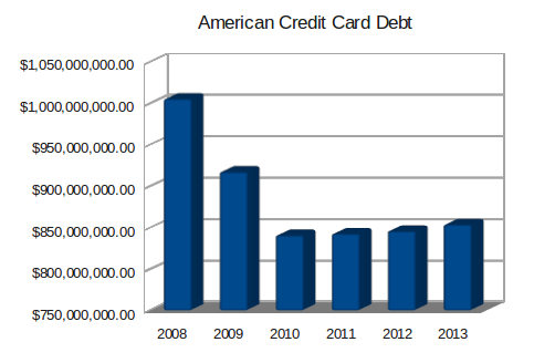american-credit-card-debt