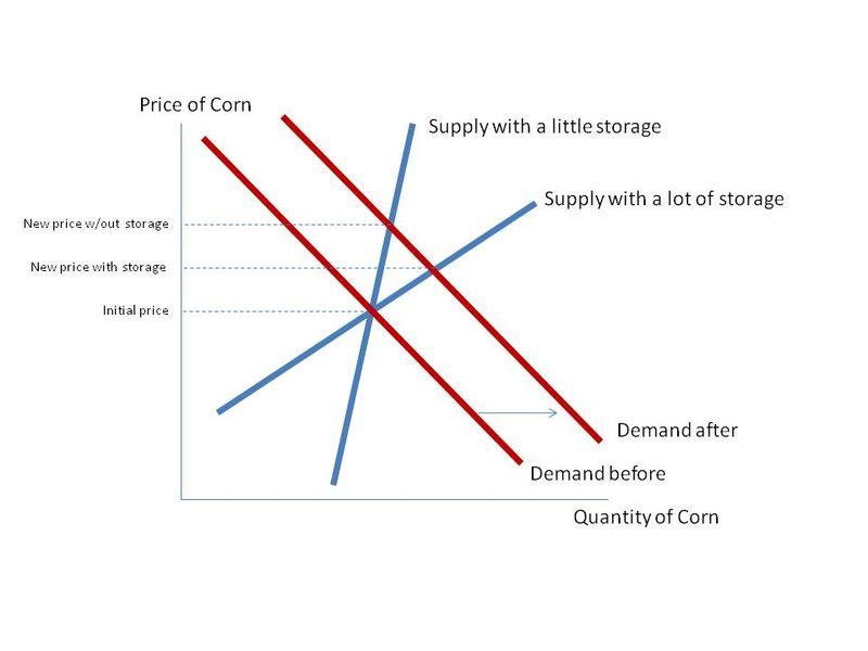 supplyaddemand